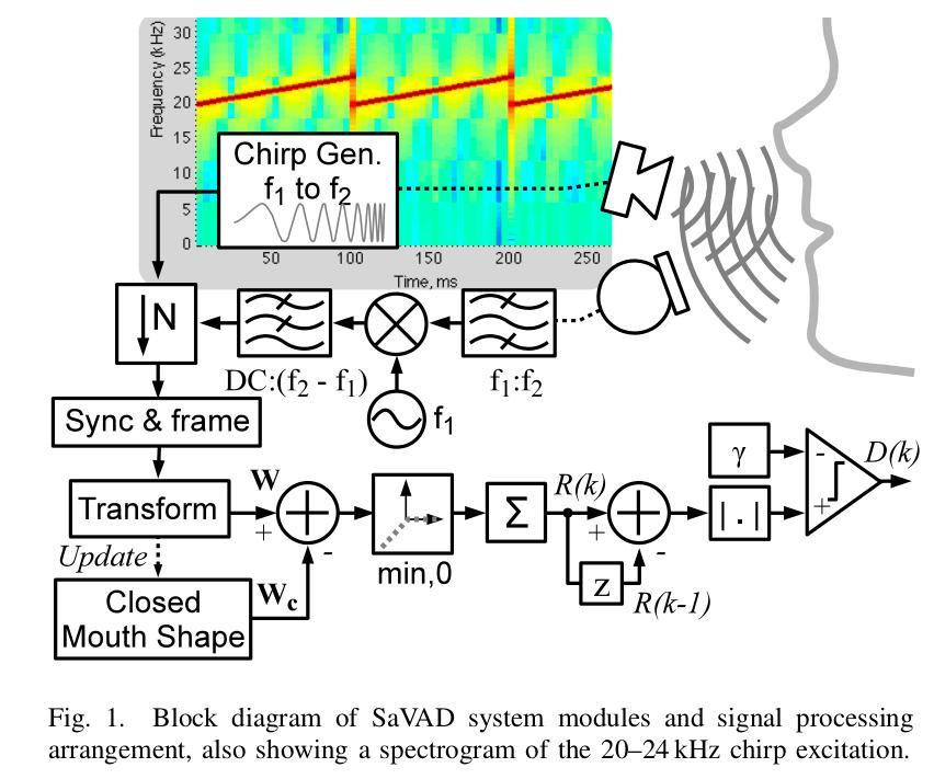 savad super audible voice activity detection